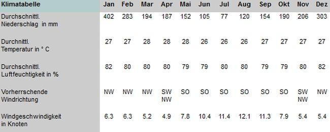 Seychellen Klimatabelle