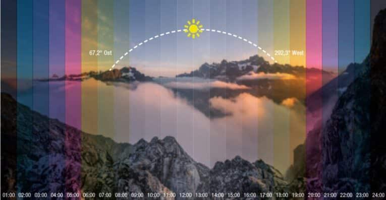 Lichtfarben im Tagesverlauf